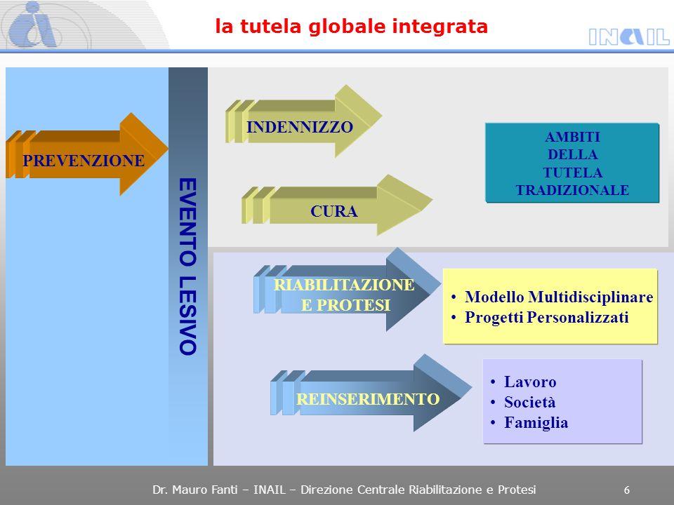 EVENTO LESIVO la tutela globale integrata INDENNIZZO PREVENZIONE CURA