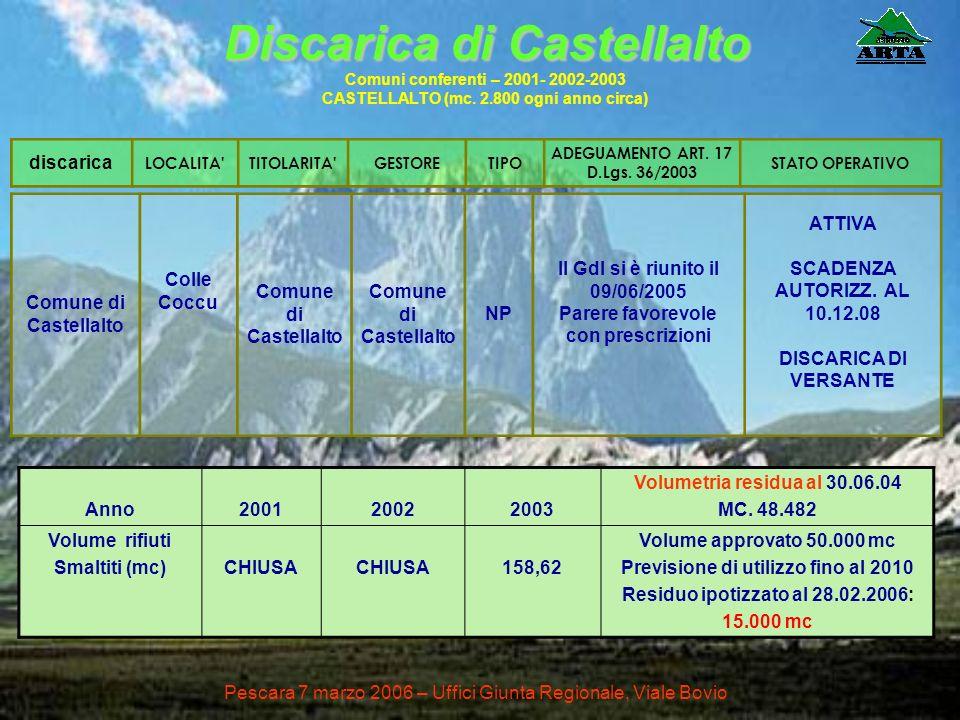 Discarica di Castellalto