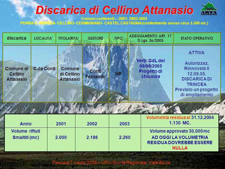 Discarica di Cellino Attanasio