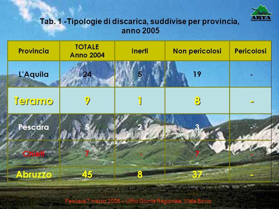 Tab. 1 -Tipologie di discarica, suddivise per provincia, anno 2005