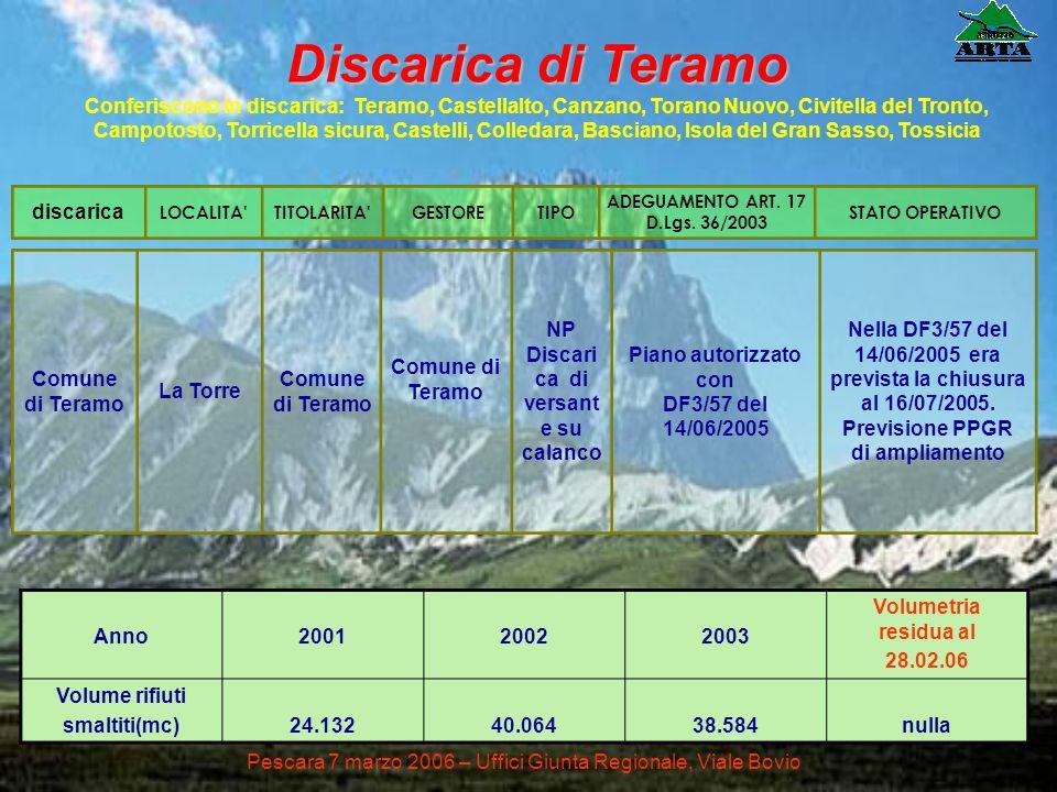 Discarica di TeramoConferiscono in discarica: Teramo, Castellalto, Canzano, Torano Nuovo, Civitella del Tronto,