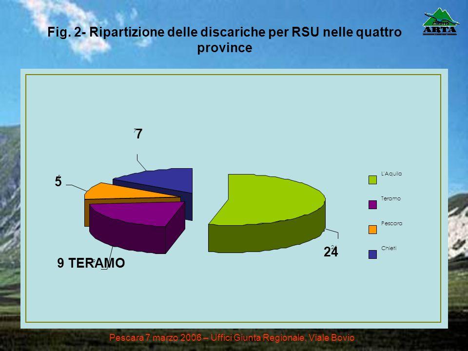 Fig. 2- Ripartizione delle discariche per RSU nelle quattro province