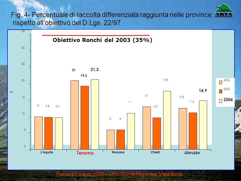 Pescara 7 marzo 2006 – Uffici Giunta Regionale, Viale Bovio