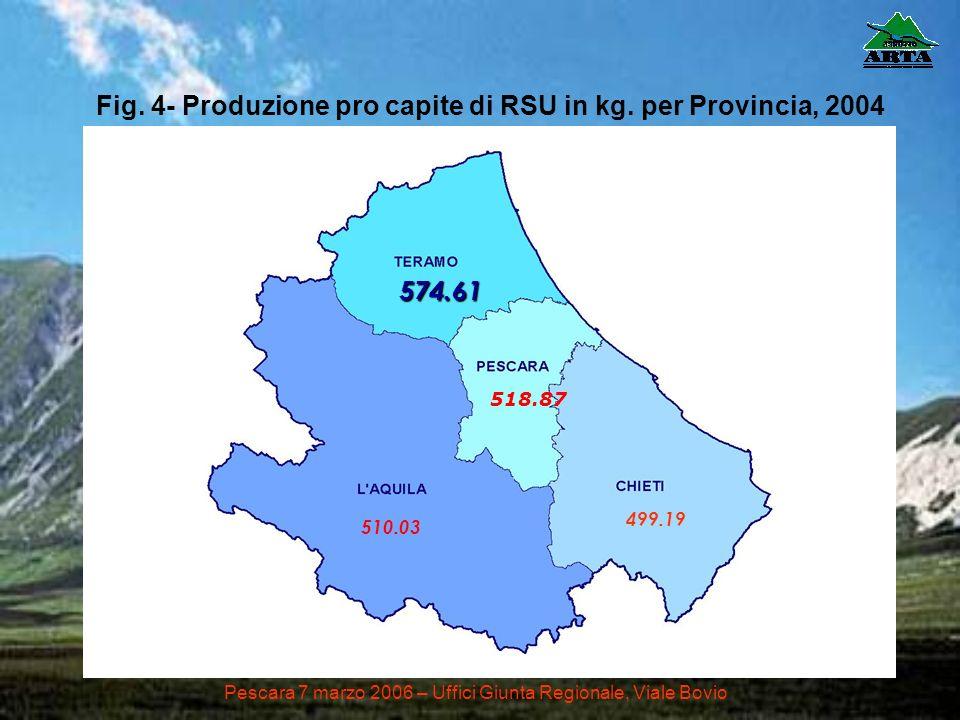 Fig. 4- Produzione pro capite di RSU in kg. per Provincia, 2004