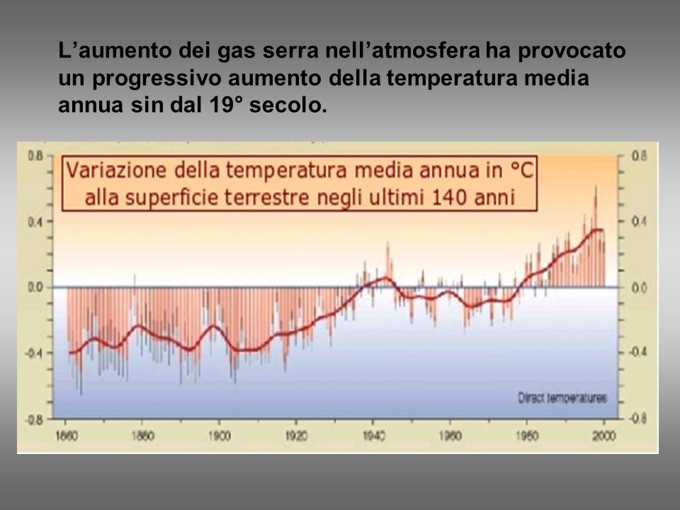 L'aumento dei gas serra nell'atmosfera ha provocato un progressivo aumento della temperatura media annua sin dal 19° secolo.