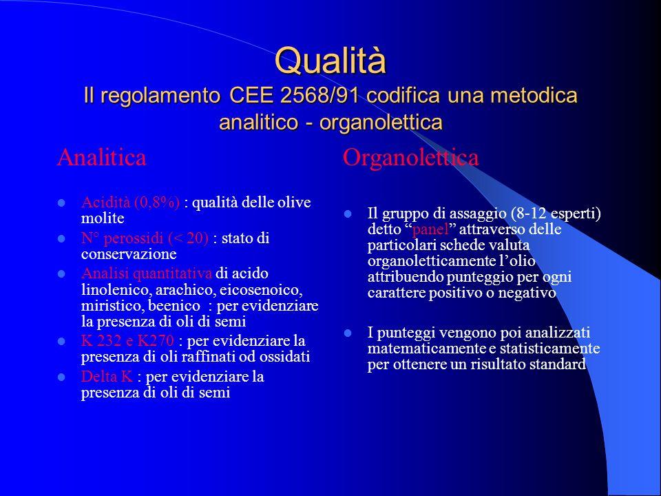 Qualità Il regolamento CEE 2568/91 codifica una metodica analitico - organolettica