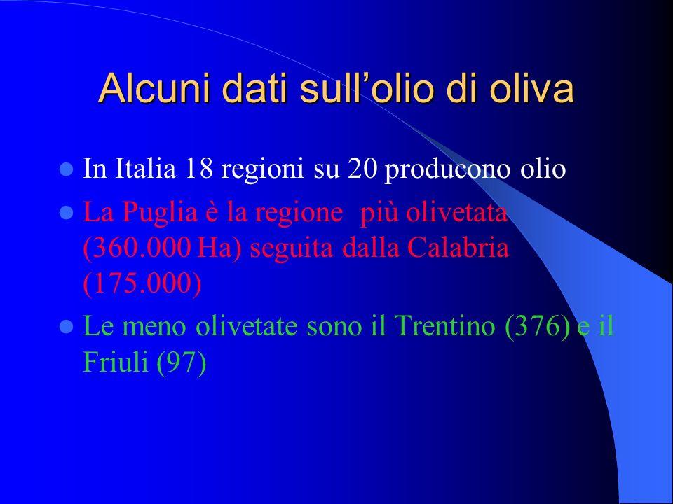 Alcuni dati sull'olio di oliva