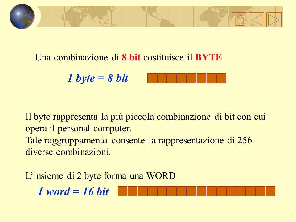 Una combinazione di 8 bit costituisce il BYTE