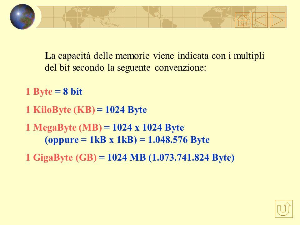 La capacità delle memorie viene indicata con i multipli del bit secondo la seguente convenzione: