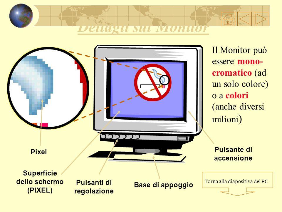 Superficie dello schermo Pulsanti di regolazione