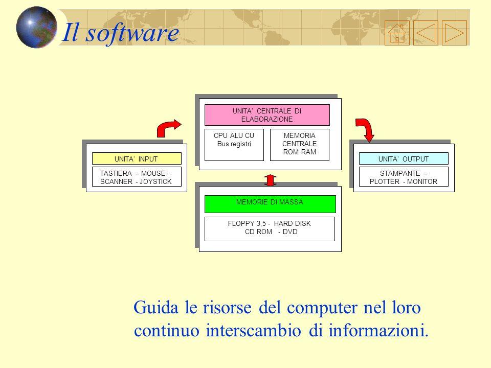 Il software CPU ALU CU. Bus registri. MEMORIA CENTRALE ROM RAM. UNITA' CENTRALE DI ELABORAZIONE.