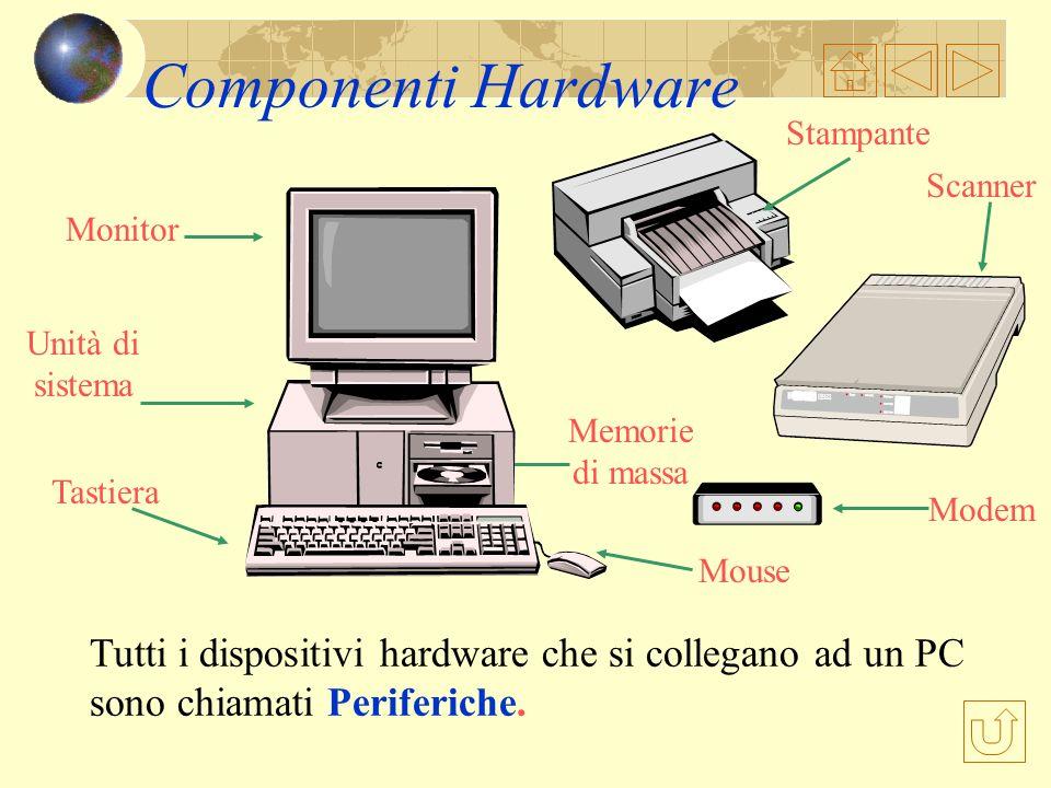 Componenti Hardware Stampante. Scanner. Memorie. di massa. Mouse. Monitor. Unità di sistema. Tastiera.