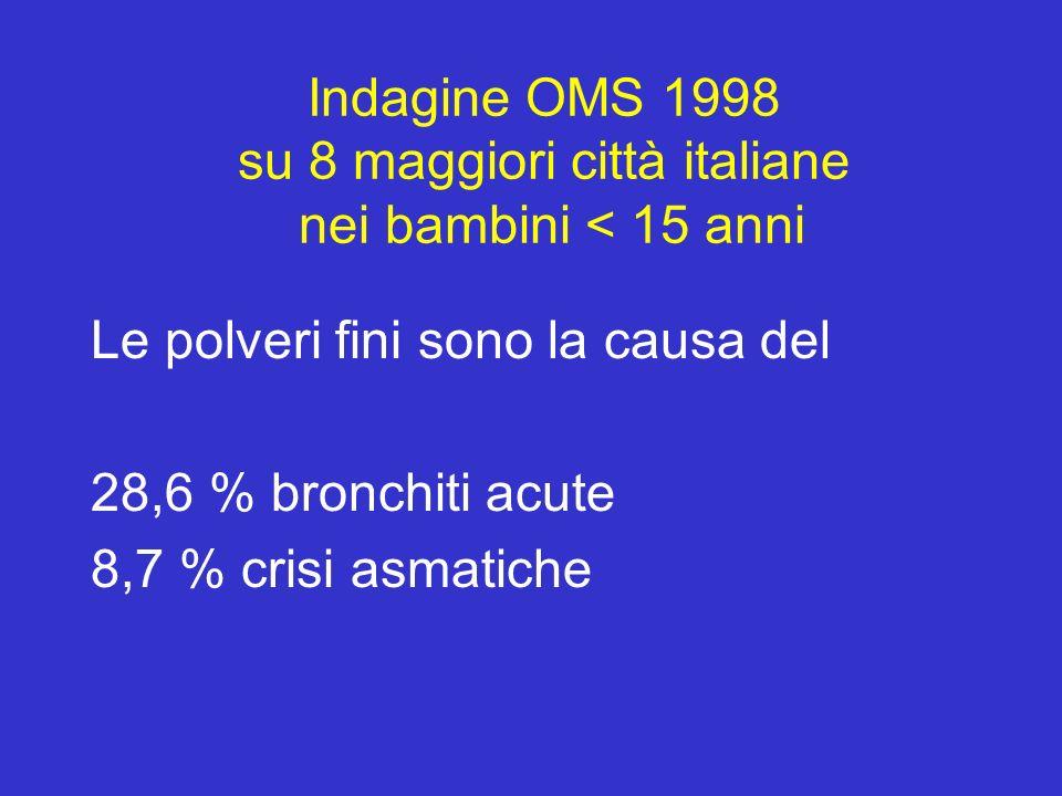 Indagine OMS 1998 su 8 maggiori città italiane nei bambini < 15 anni