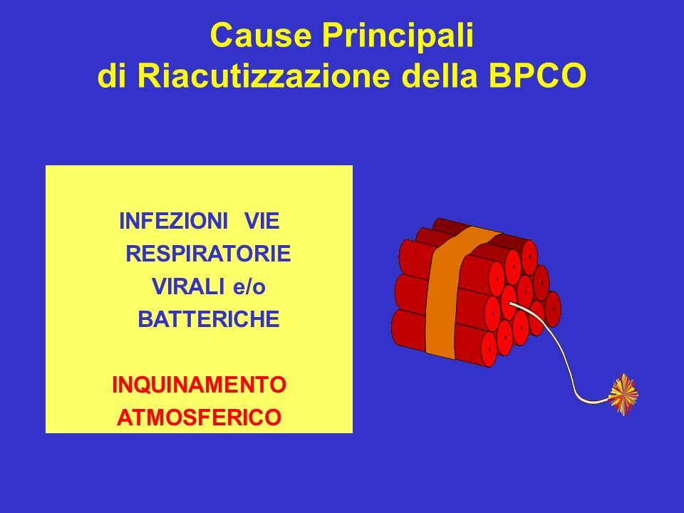 di Riacutizzazione della BPCO