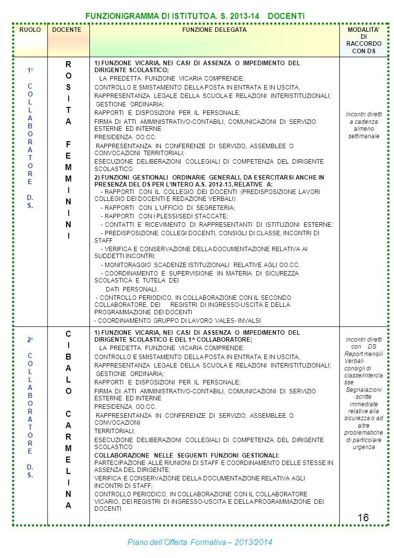 FUNZIONIGRAMMA DI ISTITUTO A. S. 2013-14 DOCENTI S I F M N