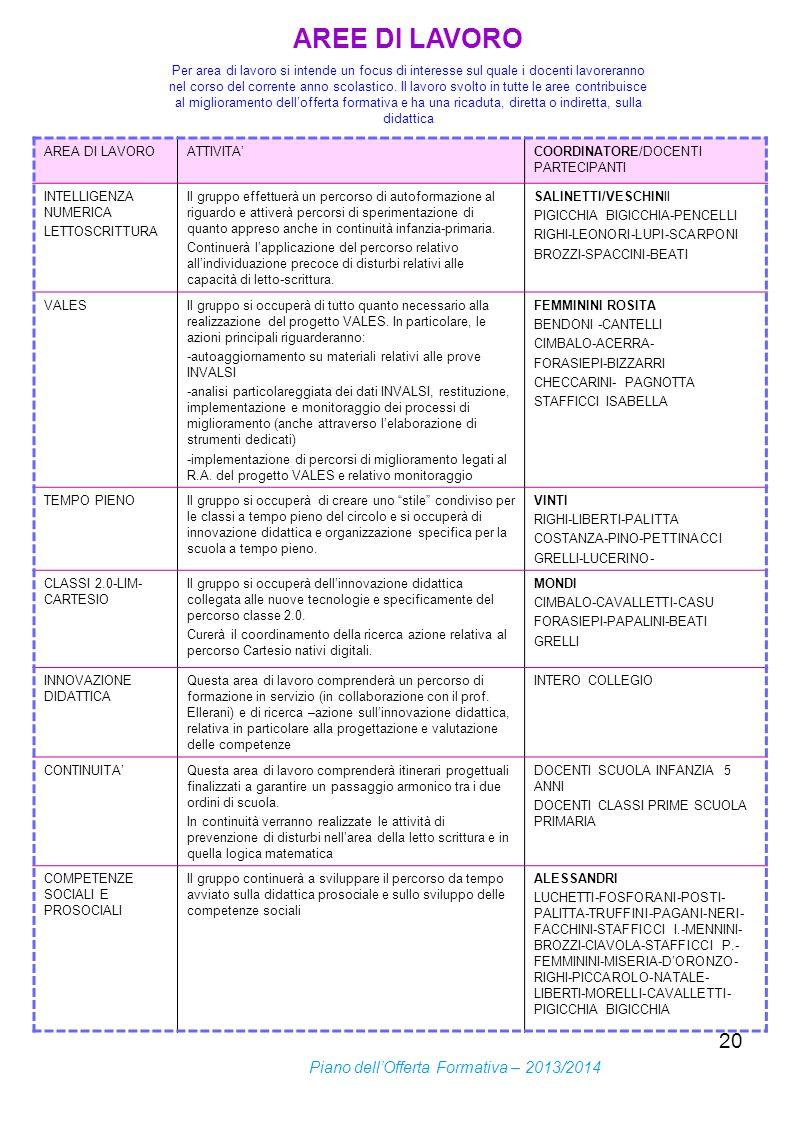AREE DI LAVORO Piano dell'Offerta Formativa – 2013/2014