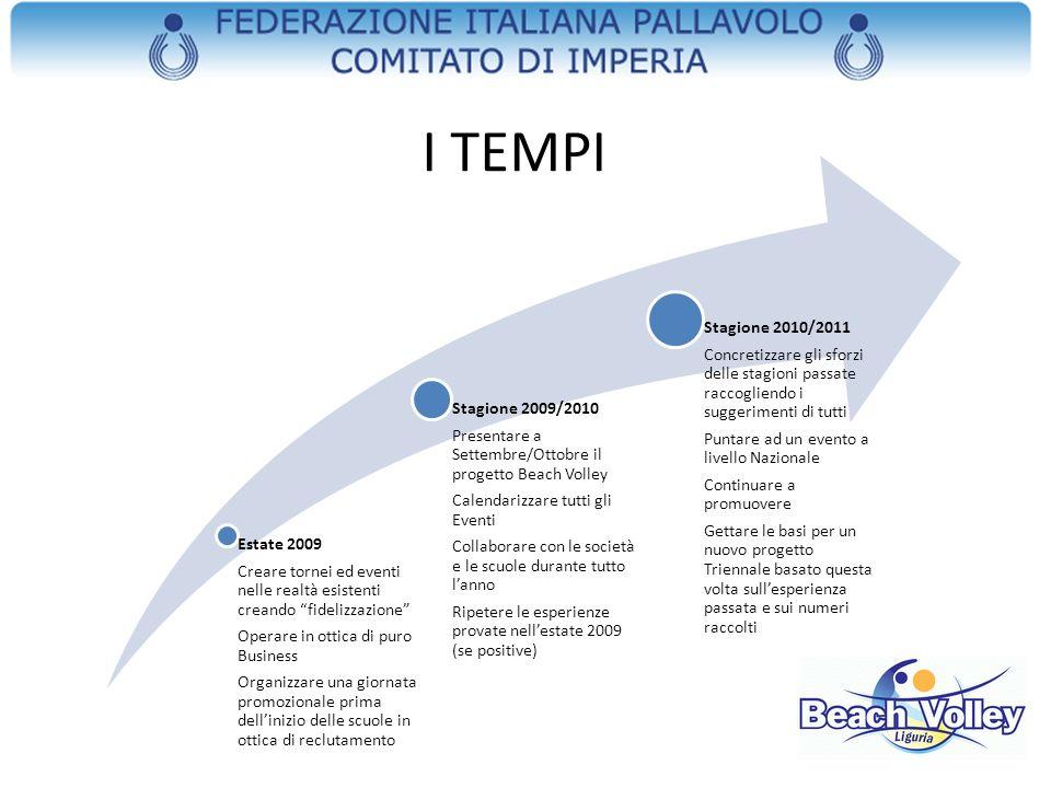 I TEMPI Estate 2009. Creare tornei ed eventi nelle realtà esistenti creando fidelizzazione Operare in ottica di puro Business.