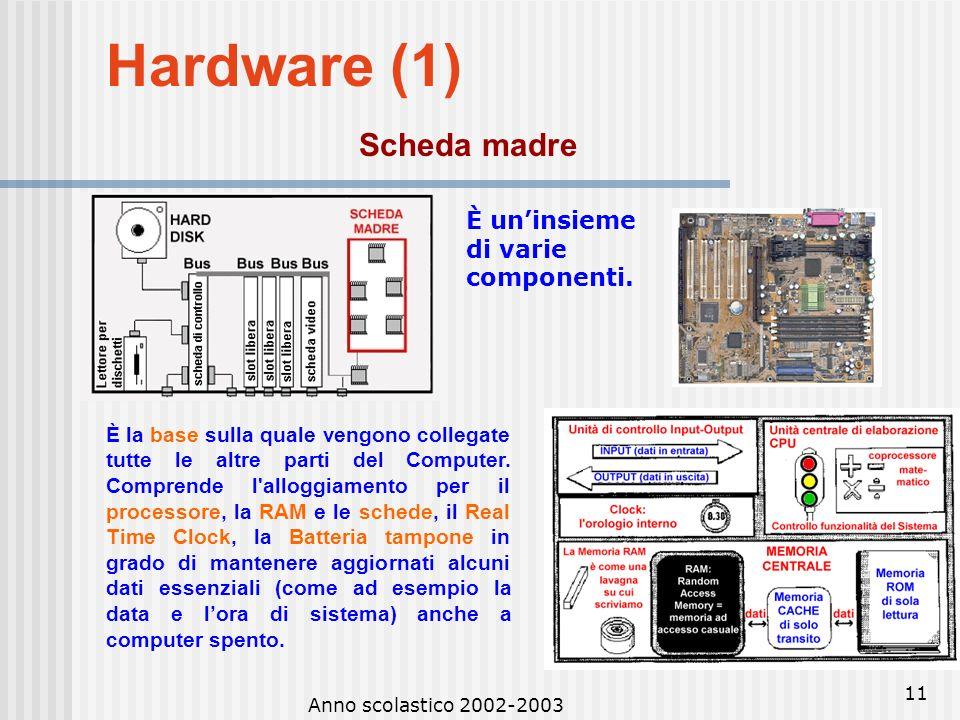 Hardware (1) Scheda madre È un'insieme di varie componenti.