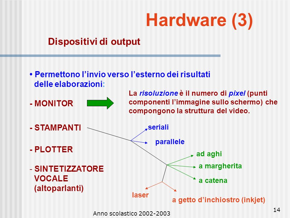 Hardware (3) Dispositivi di output