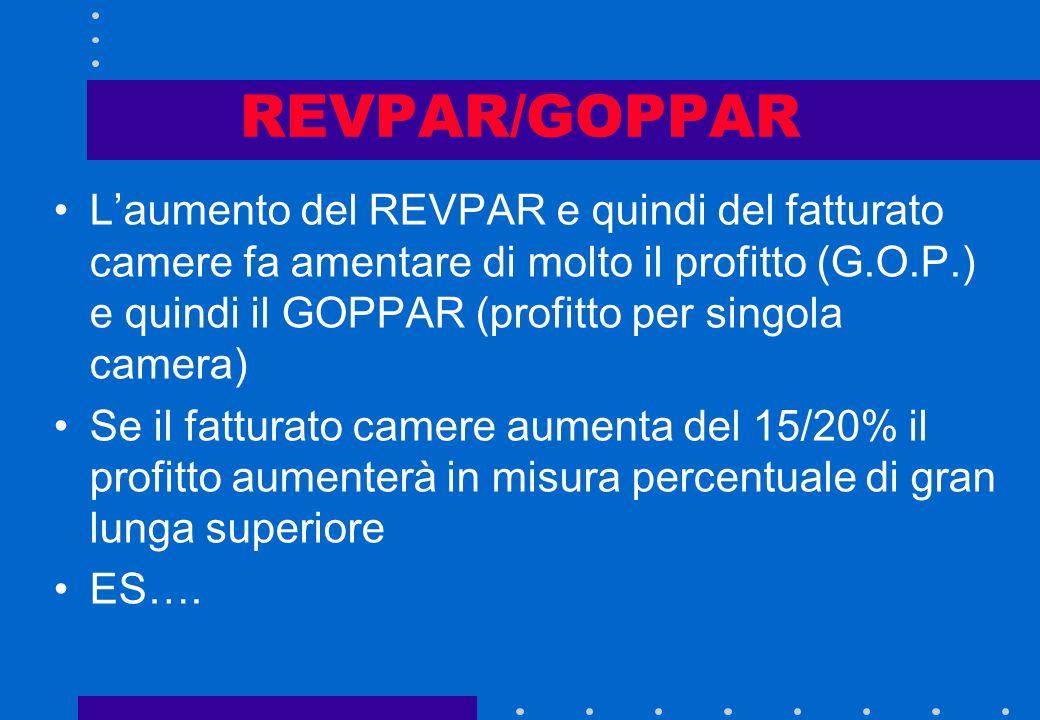 REVPAR/GOPPAR