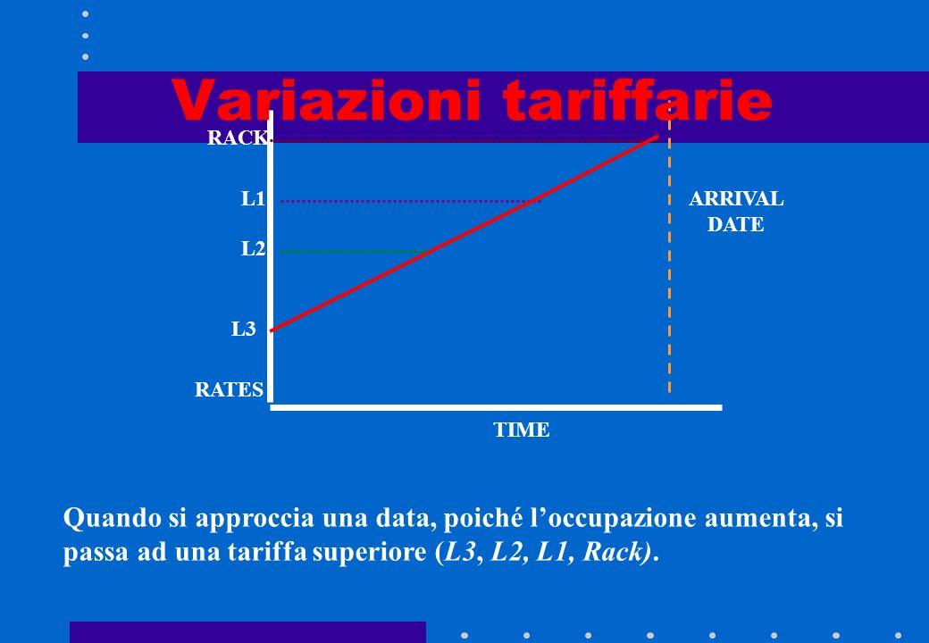 Variazioni tariffarie