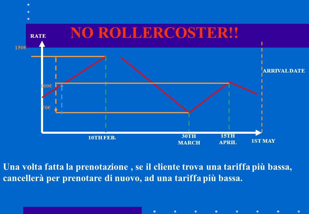 NO ROLLERCOSTER!!
