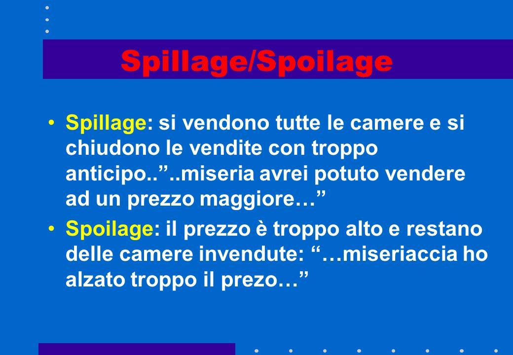 Spillage/Spoilage