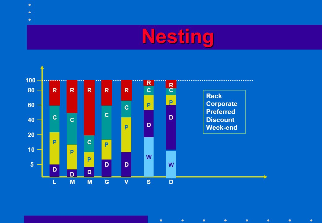 Nesting Rack Corporate Preferred Discount Week-end 100 R R 80 R R R R