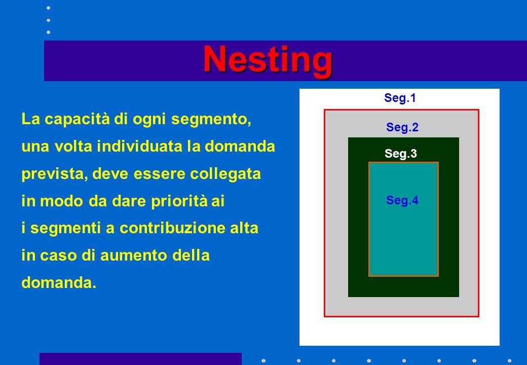 Nesting La capacità di ogni segmento,