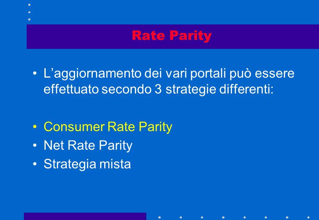 Rate Parity L'aggiornamento dei vari portali può essere effettuato secondo 3 strategie differenti: Consumer Rate Parity.