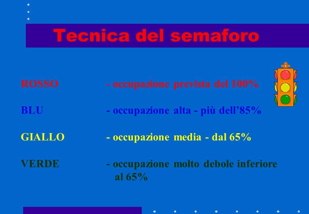 Tecnica del semaforo ROSSO - occupazione prevista del 100%