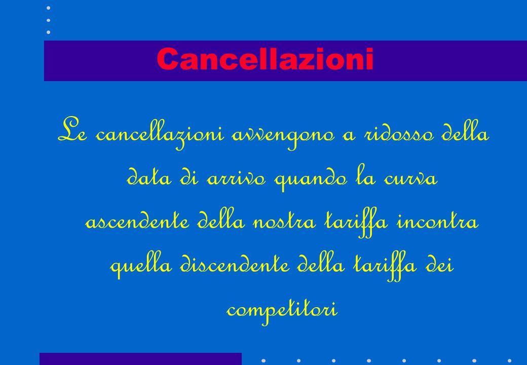 Cancellazioni