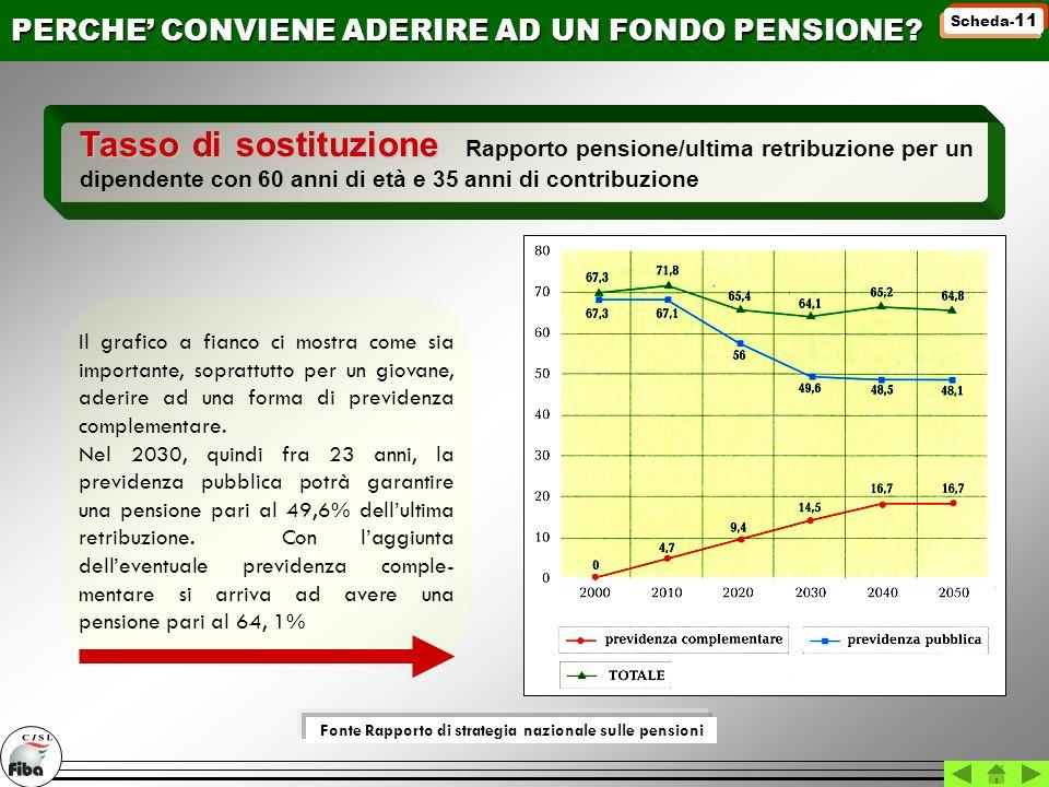 Fonte Rapporto di strategia nazionale sulle pensioni