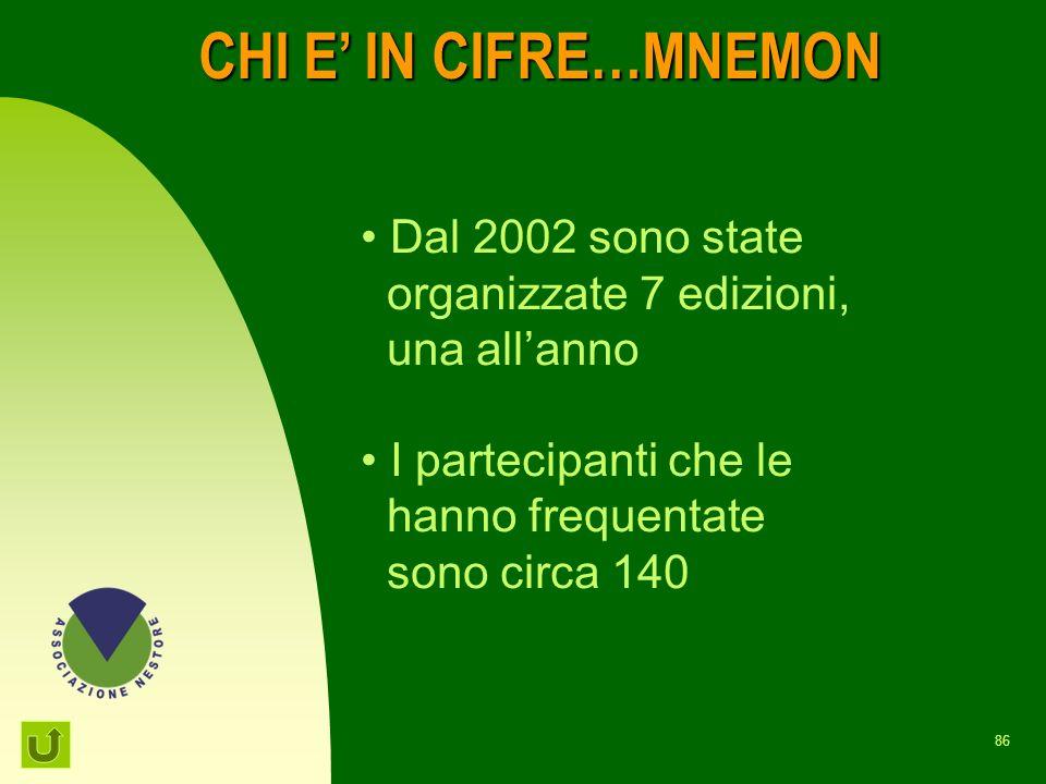 CHI E' IN CIFRE…MNEMON Dal 2002 sono state organizzate 7 edizioni,