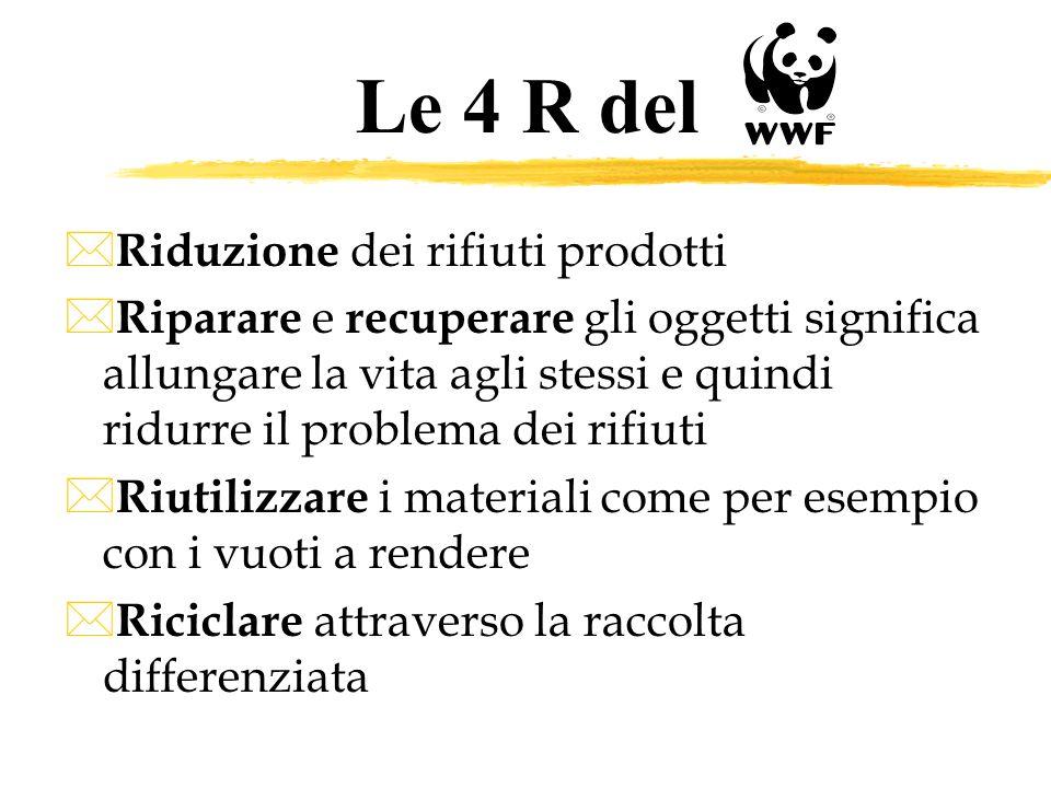 Le 4 R del Riduzione dei rifiuti prodotti