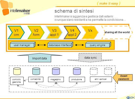 schema di sintesi V1 V2 V3 V4 Vx crm form appl 1 appl 2 …