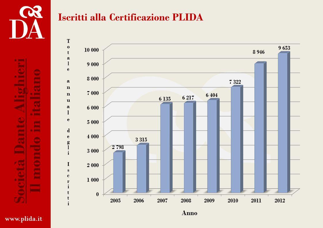 Iscritti alla Certificazione PLIDA