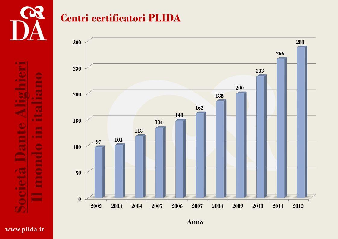Centri certificatori PLIDA