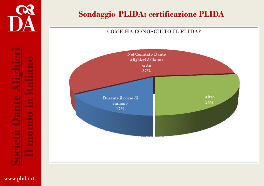 Sondaggio PLIDA: certificazione PLIDA