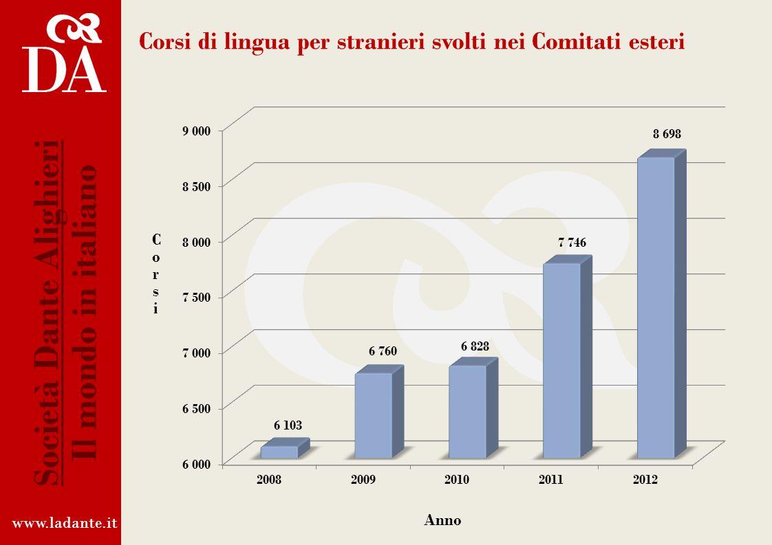 Corsi di lingua per stranieri svolti nei Comitati esteri