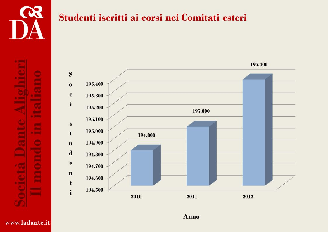 Studenti iscritti ai corsi nei Comitati esteri