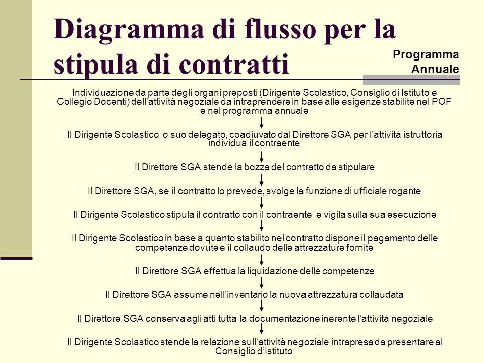 Diagramma di flusso per la stipula di contratti