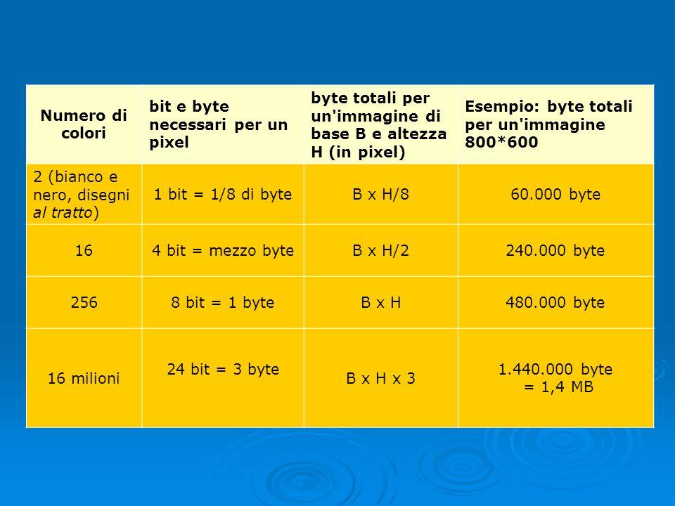 Numero di colori bit e byte necessari per un pixel. byte totali per un immagine di base B e altezza H (in pixel)