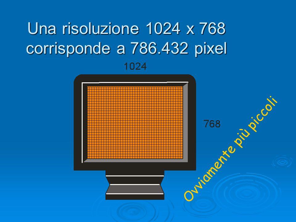 Una risoluzione 1024 x 768 corrisponde a 786.432 pixel