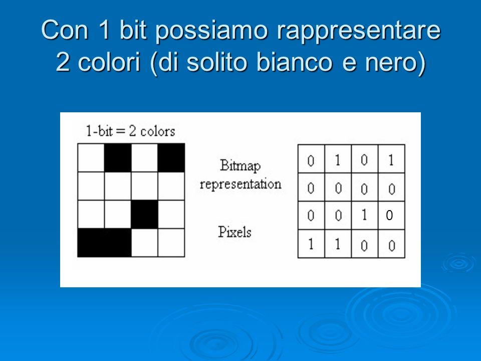 Con 1 bit possiamo rappresentare 2 colori (di solito bianco e nero)