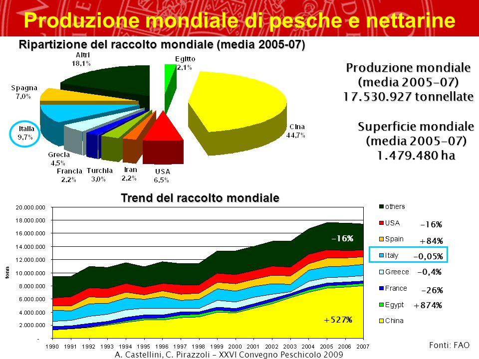Produzione mondiale di pesche e nettarine
