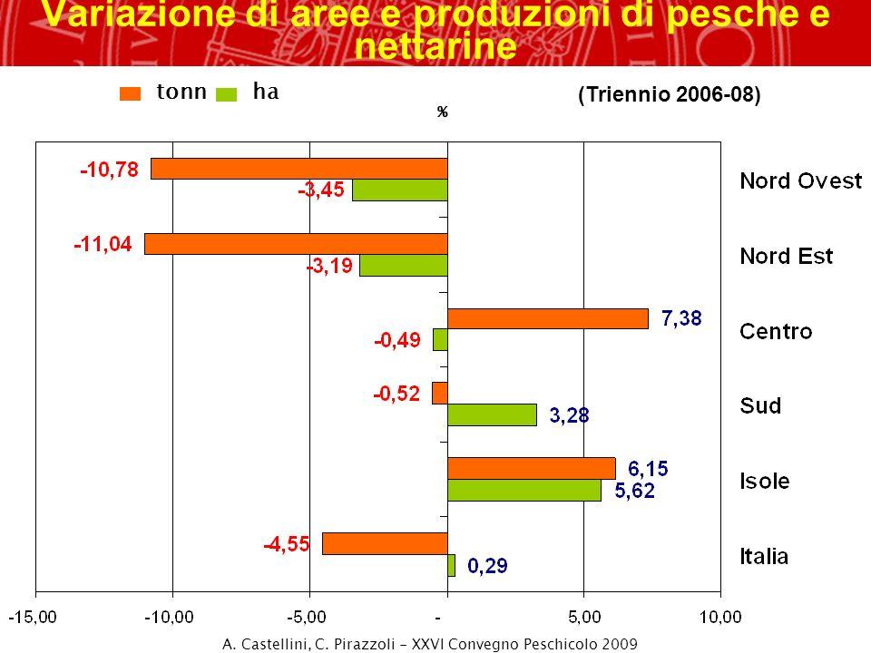 Variazione di aree e produzioni di pesche e nettarine
