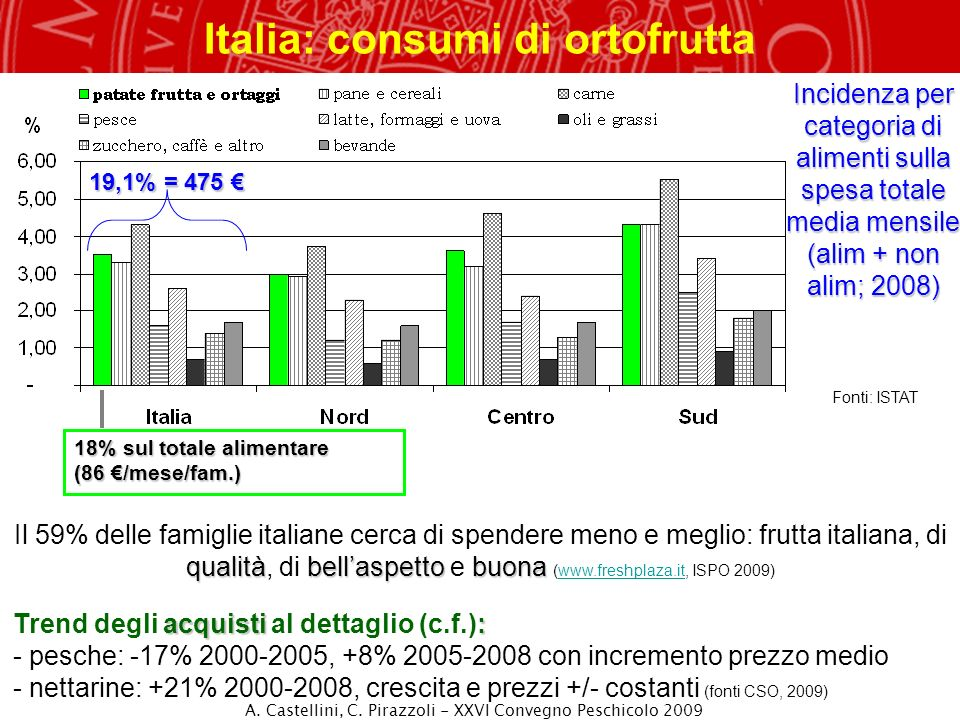Italia: consumi di ortofrutta