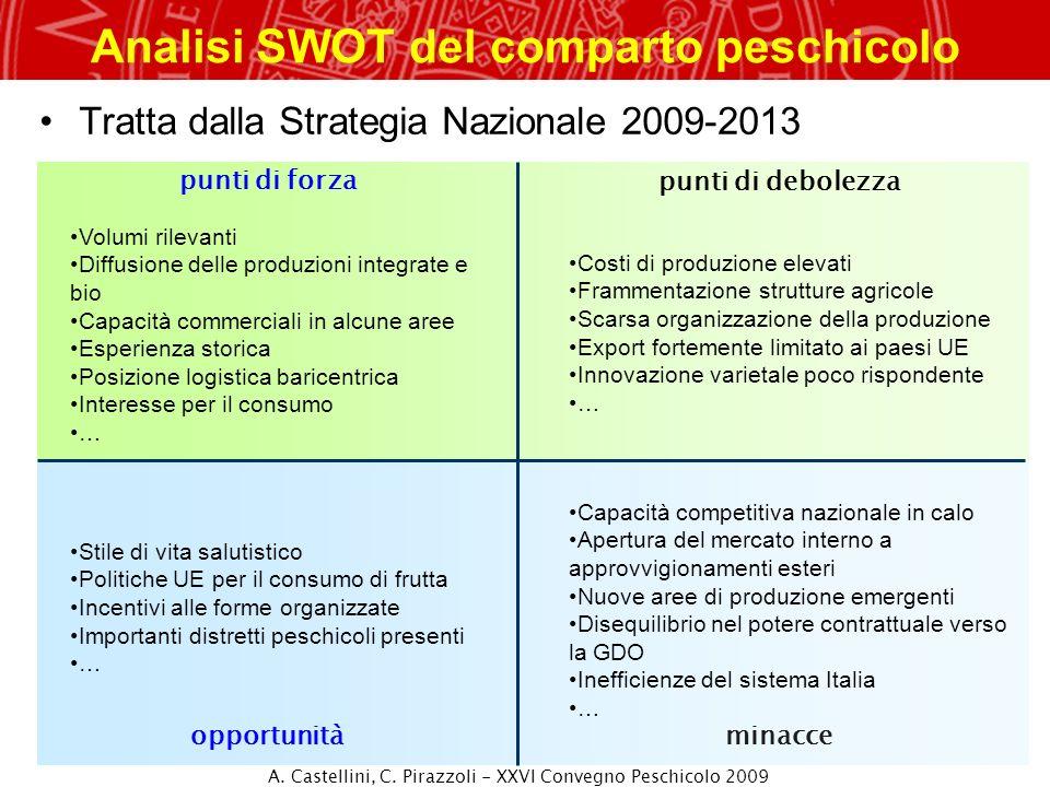 Analisi SWOT del comparto peschicolo