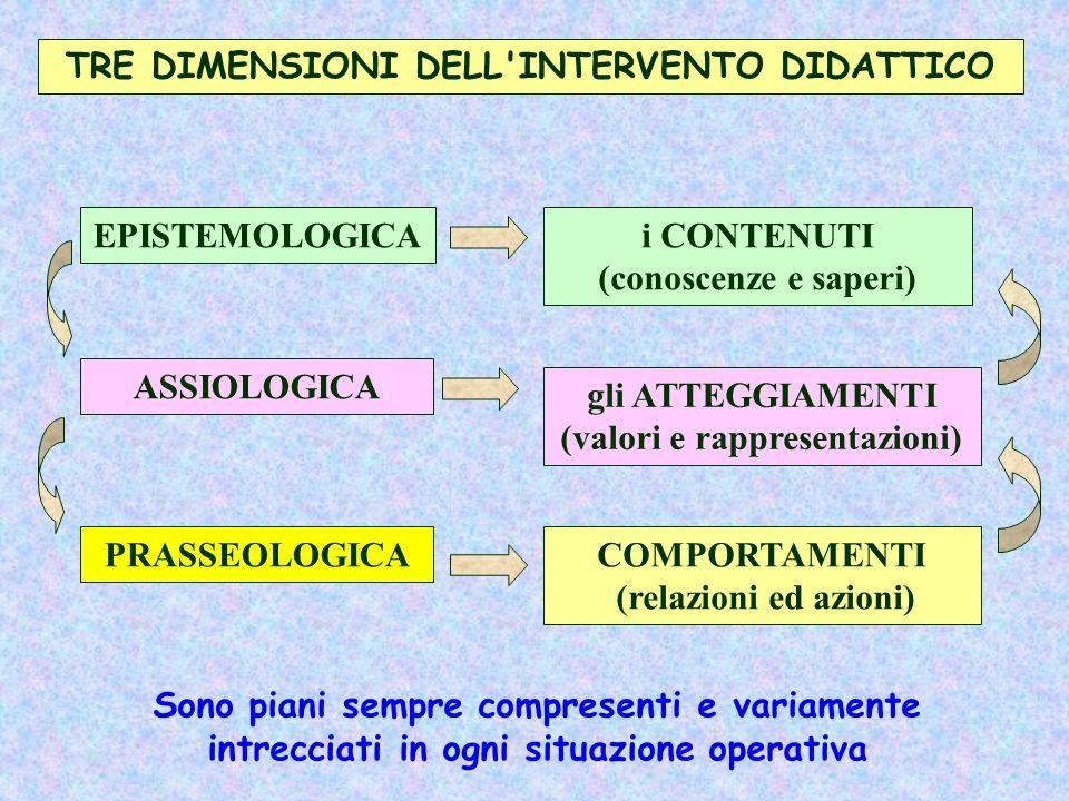 TRE DIMENSIONI DELL INTERVENTO DIDATTICO (valori e rappresentazioni)